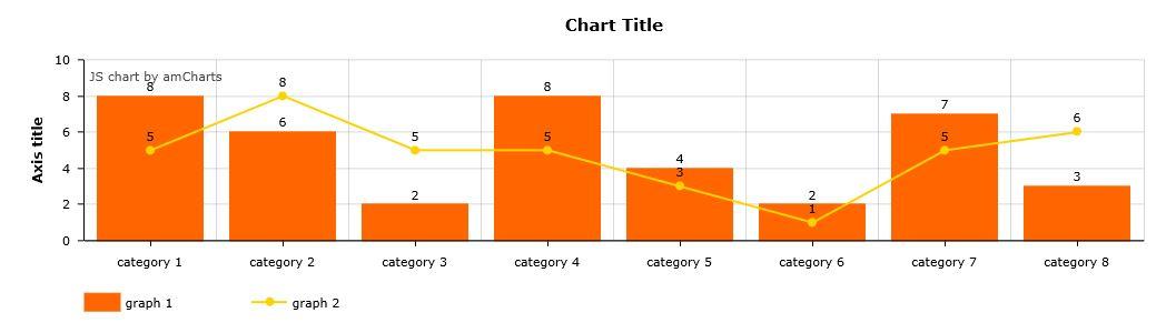Amcharts Xy Chart